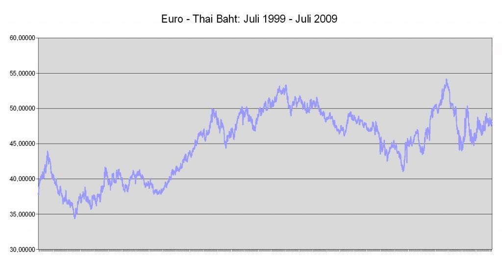 Forex euro thai baht