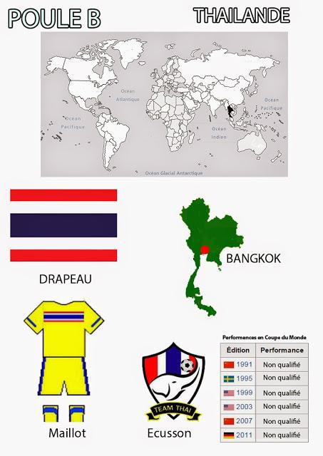 La Thaïlande à la coupe du monde de football